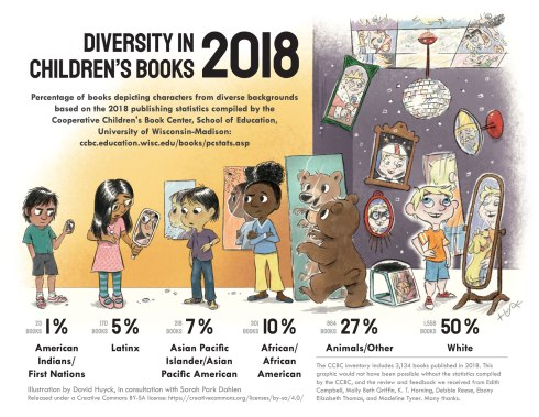 Infographic image describing the diversity in children's books in 2018.